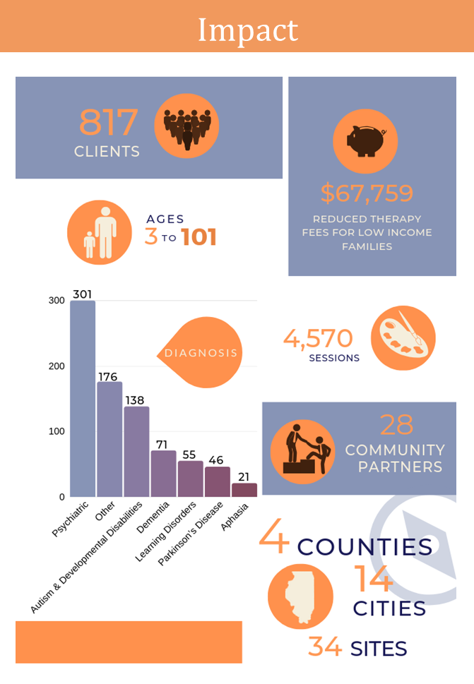 "an orange, purple, and white flyer with graphics and a chart. The text reads, ""817 clients, Ages 3 to 101, $67,759 reduced therapy fees for low income families, 4,570 sessions, 28 community partners, 4 counties, 14 cities, 24 sites"""