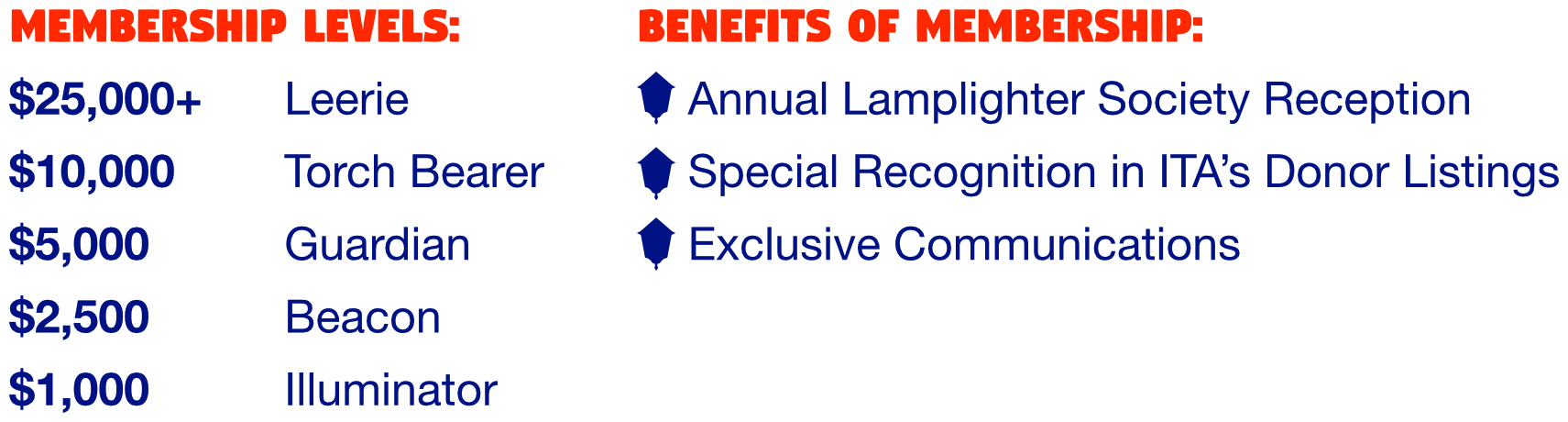 Membership Levels and Benefits: $25,000 and up Leerie, Annual Lamplighter Society Reception. $10,000 Torch Bearer, Special Recognition in ITA's Donor Listings. $5,000 Guardian, Exclusive Communications. $2,500 Beacon. $1,000 Illuminator.